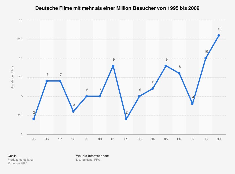 Statistik: Deutsche Filme mit mehr als einer Million Besucher von 1995 bis 2009 | Statista
