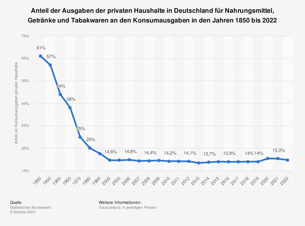 Statistik: Anteil der Ausgaben der privaten Haushalte in Deutschland für Nahrungsmittel, Getränke und Tabakwaren an den Konsumausgaben in den Jahren in den Jahren 1850 bis 2016 | Statista