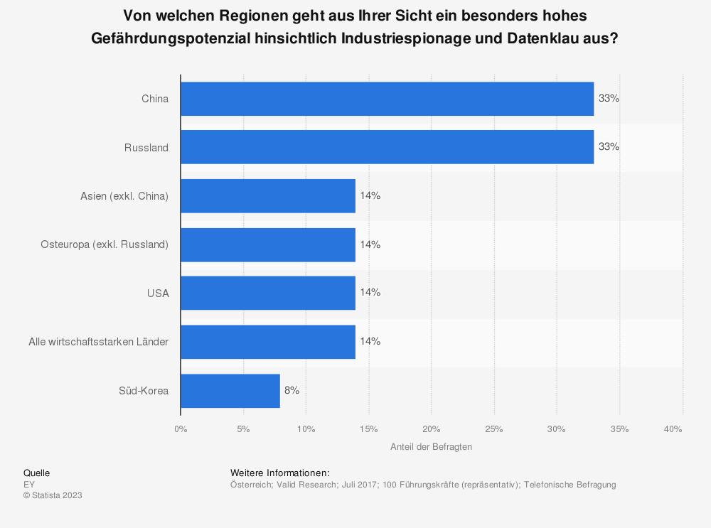 Statistik: Von welchen Regionen geht aus Ihrer Sicht ein besonders hohes Gefährdungspotenzial hinsichtlich Industriespionage und Datenklau aus? | Statista