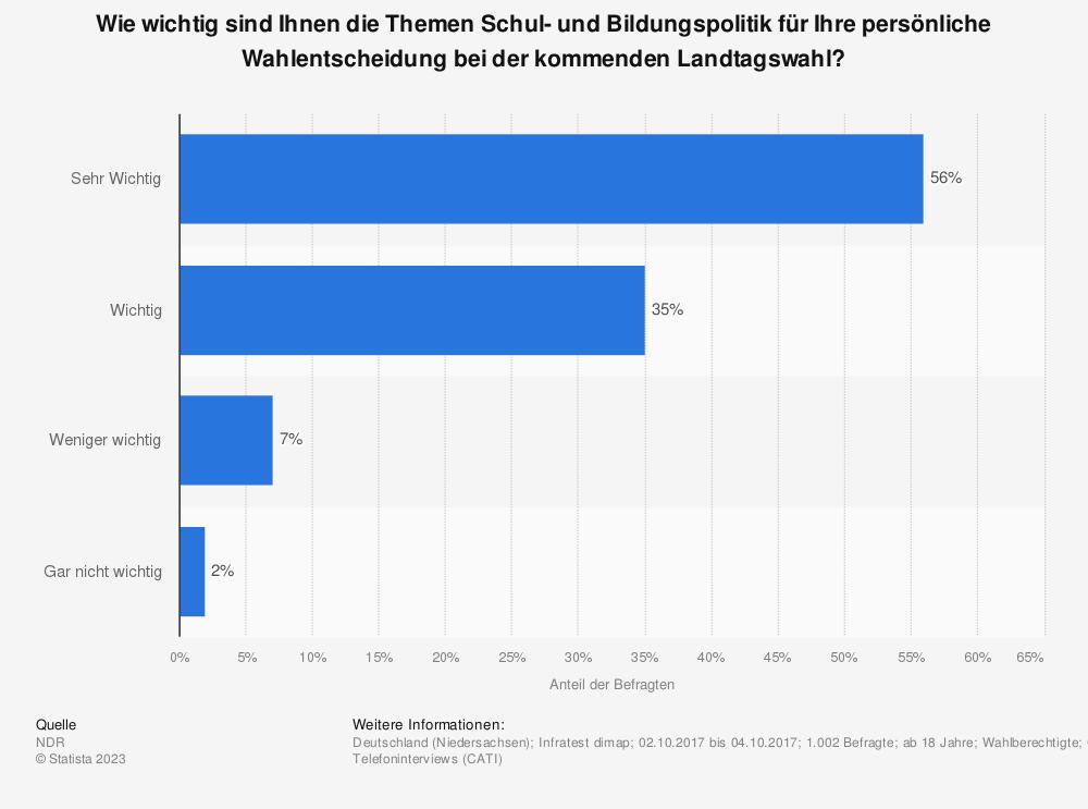 Statistik: Wie wichtig sind Ihnen die Themen Schul- und Bildungspolitik für Ihre persönliche Wahlentscheidung bei der kommenden Landtagswahl? | Statista