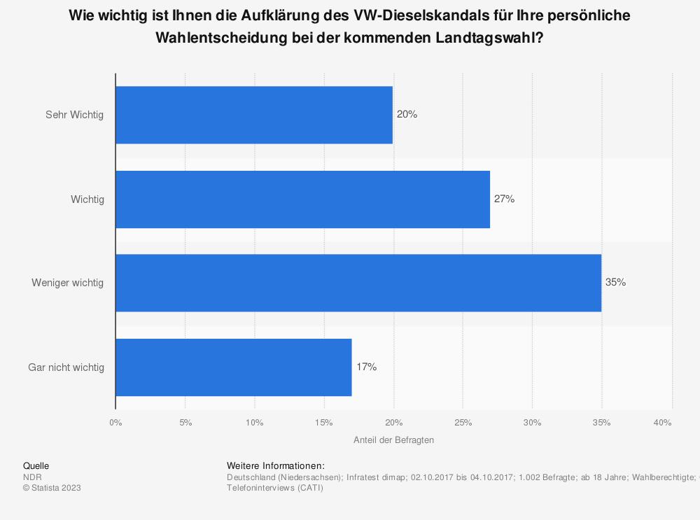 Statistik: Wie wichtig ist Ihnen die Aufklärung des VW-Dieselskandals für Ihre persönliche Wahlentscheidung bei der kommenden Landtagswahl? | Statista
