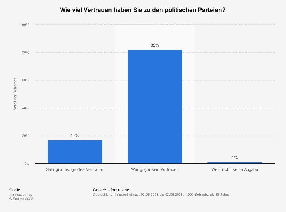 Statistik: Wie viel Vertrauen haben Sie zu den politischen Parteien? | Statista