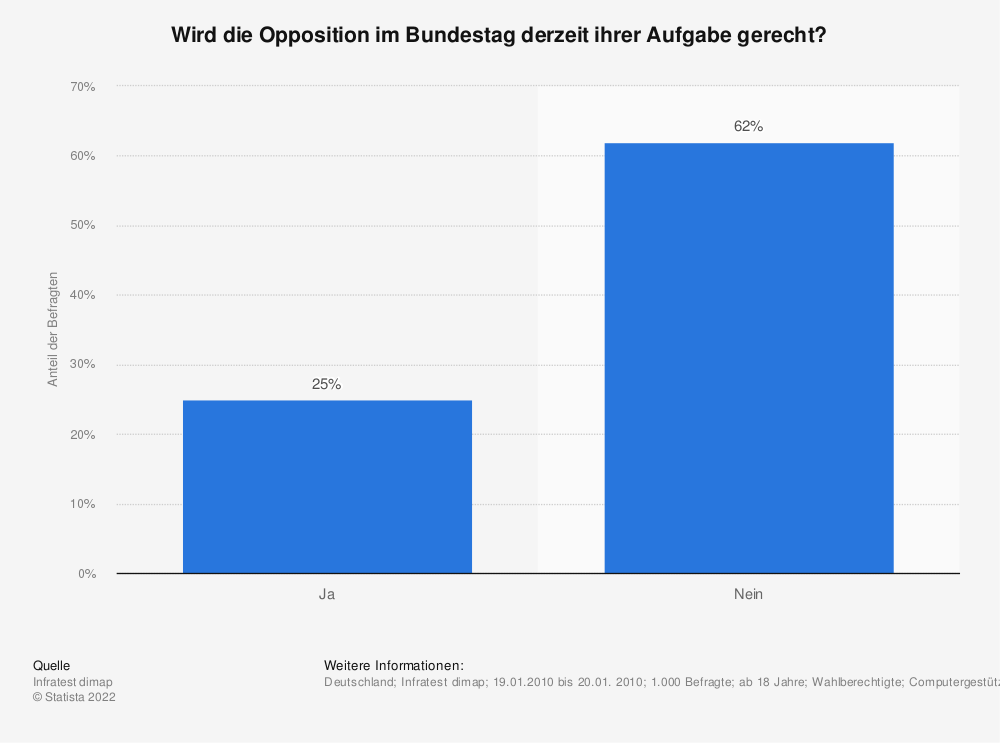 Statistik: Wird die Opposition im Bundestag derzeit ihrer Aufgabe gerecht? | Statista