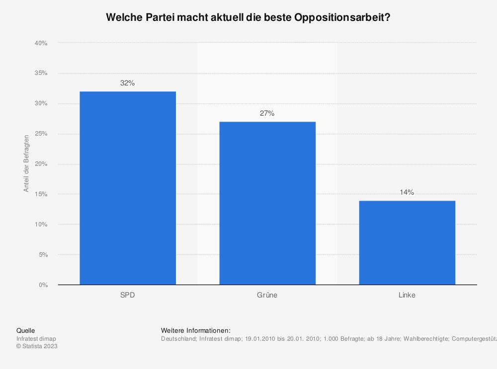 Statistik: Welche Partei macht aktuell die beste Oppositionsarbeit? | Statista