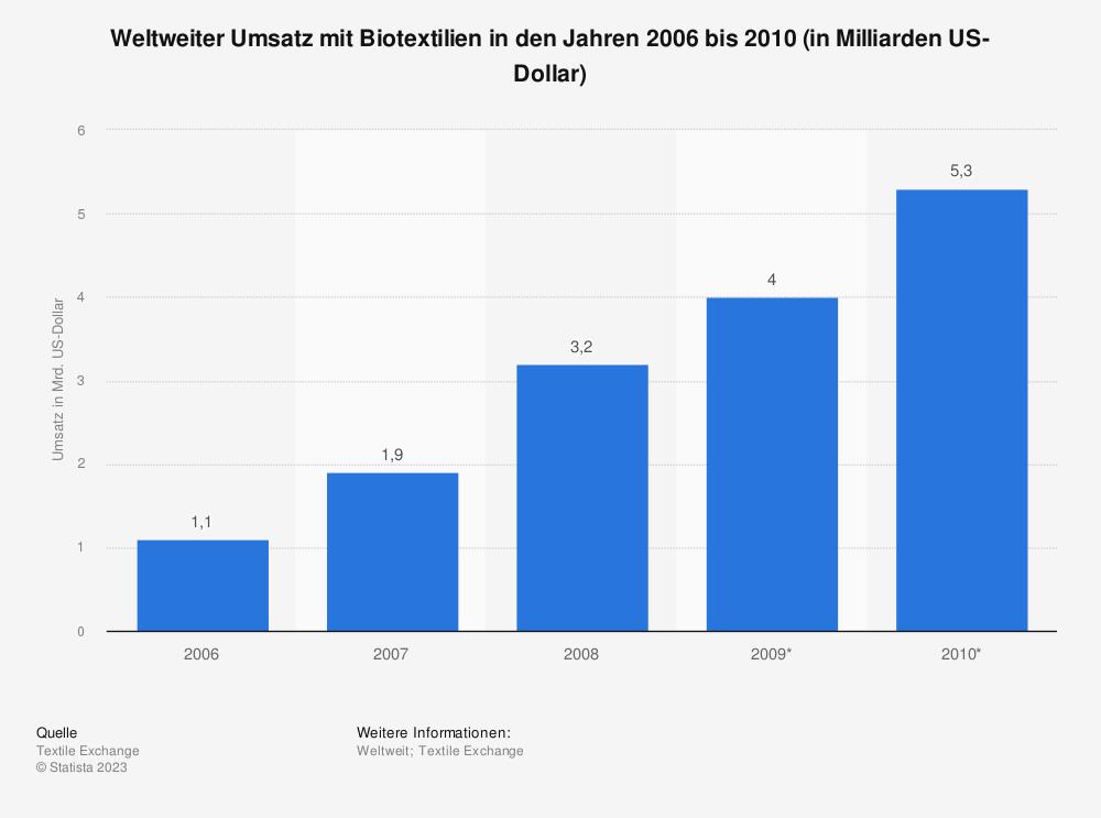 Statistik: Weltweiter Umsatz mit Biotextilien in den Jahren 2006 bis 2010 (in Milliarden US-Dollar) | Statista