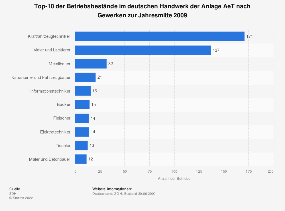 Statistik: Top-10 der Betriebsbestände im deutschen Handwerk der Anlage AeT nach Gewerken zur Jahresmitte 2009   Statista