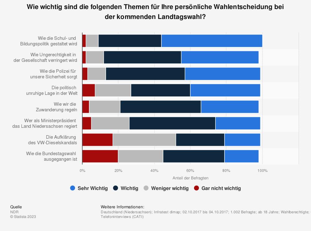 Statistik: Wie wichtig sind die folgenden Themen für Ihre persönliche Wahlentscheidung bei der kommenden Landtagswahl? | Statista