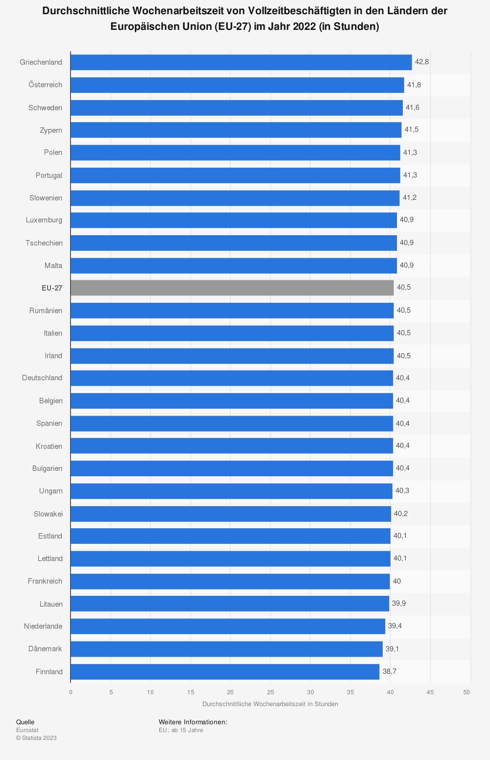 Statistik: Durchschnittliche Wochenarbeitszeit von Vollzeitbeschäftigten in den Ländern der Europäischen Union (EU-28) im Jahr 2014 (in Stunden) | Statista