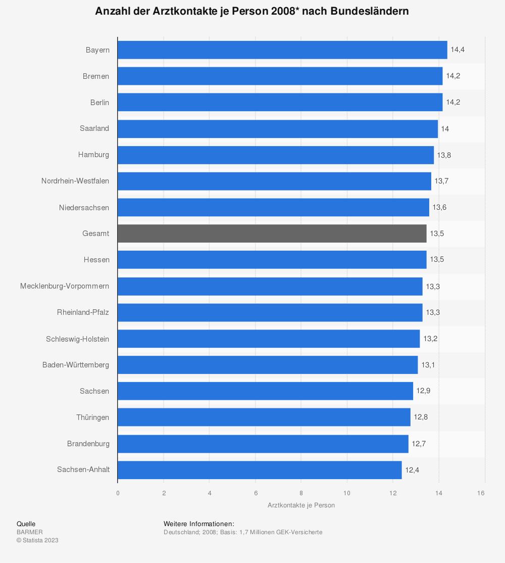 Statistik: Anzahl der Arztkontakte je Person 2008* nach Bundesländern  | Statista