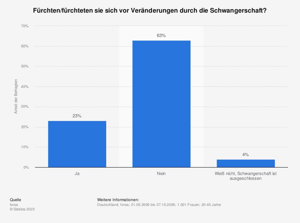 Statistik: Fürchten/fürchteten sie sich vor Veränderungen durch die Schwangerschaft? | Statista