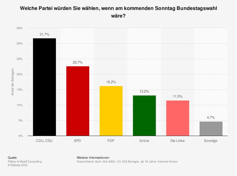 Statistik: Welche Partei würden Sie wählen, wenn am kommenden Sonntag Bundestagswahl wäre? | Statista