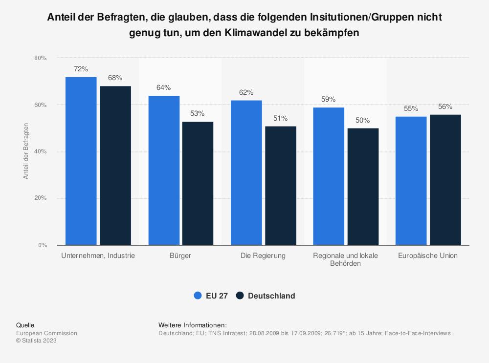 Statistik: Anteil der Befragten, die glauben, dass die folgenden Insitutionen/Gruppen nicht genug tun, um den Klimawandel zu bekämpfen | Statista