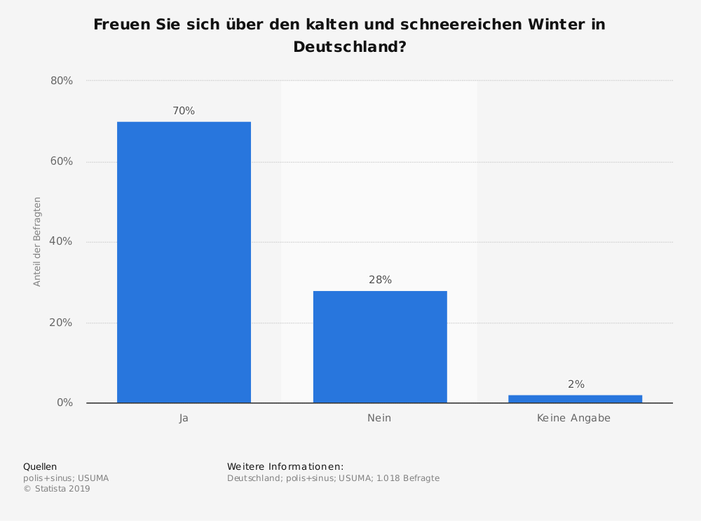 Statistik: Freuen Sie sich über den kalten und schneereichen Winter in Deutschland? | Statista