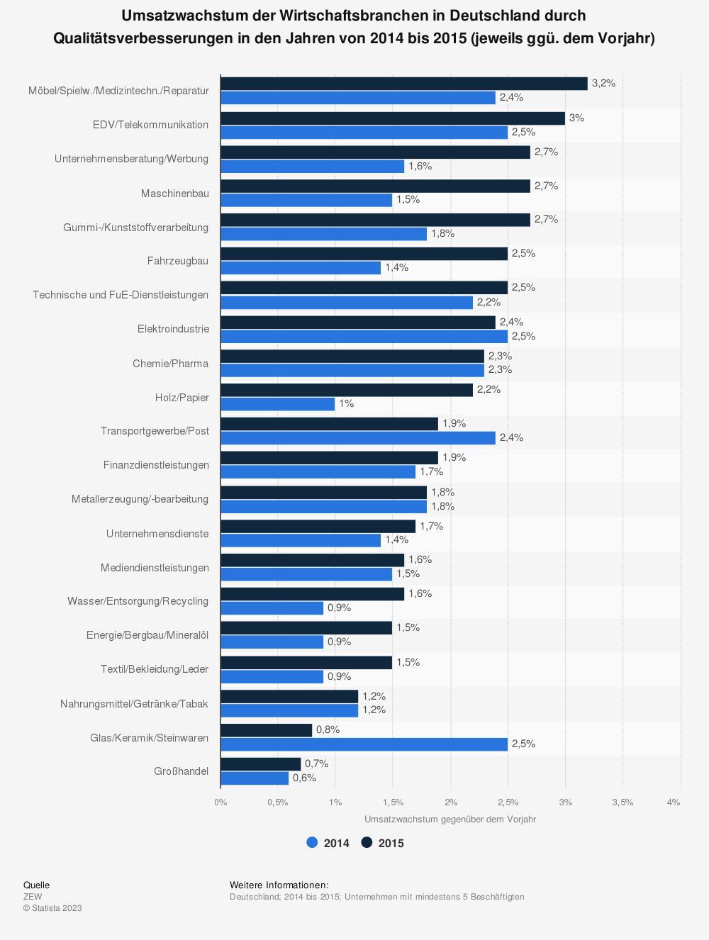 Statistik: Umsatzwachstum der Wirtschaftsbranchen in Deutschland durch Qualitätsverbesserungen in den Jahren von 2014 bis 2015 (jeweils ggü. dem Vorjahr) | Statista