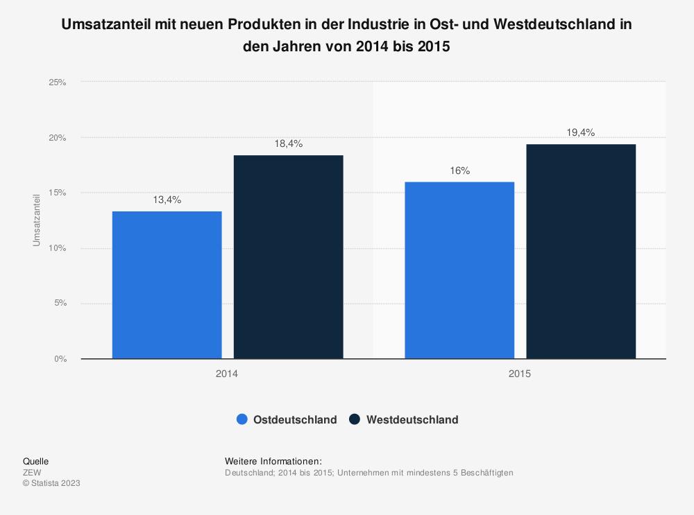 Statistik: Umsatzanteil mit neuen Produkten in der Industrie in Ost- und Westdeutschland in den Jahren von 2014 bis 2015 | Statista