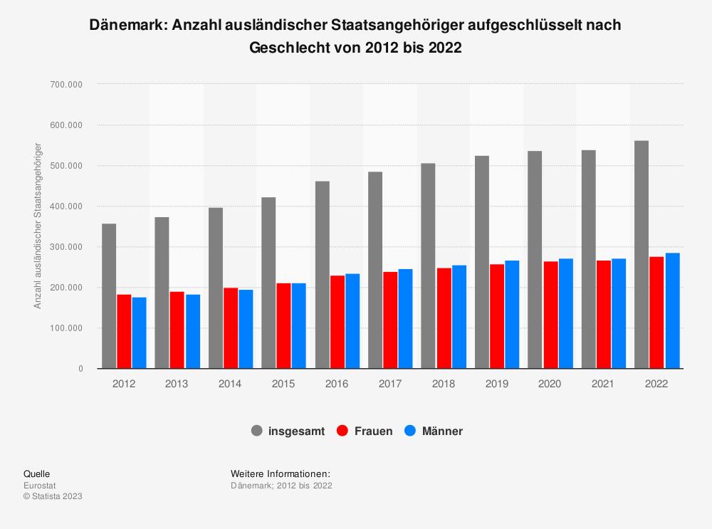 Statistik: Dänemark: Anzahl ausländischer Staatsangehöriger aufgeschlüsselt nach Geschlecht von 2009 bis 2019 | Statista