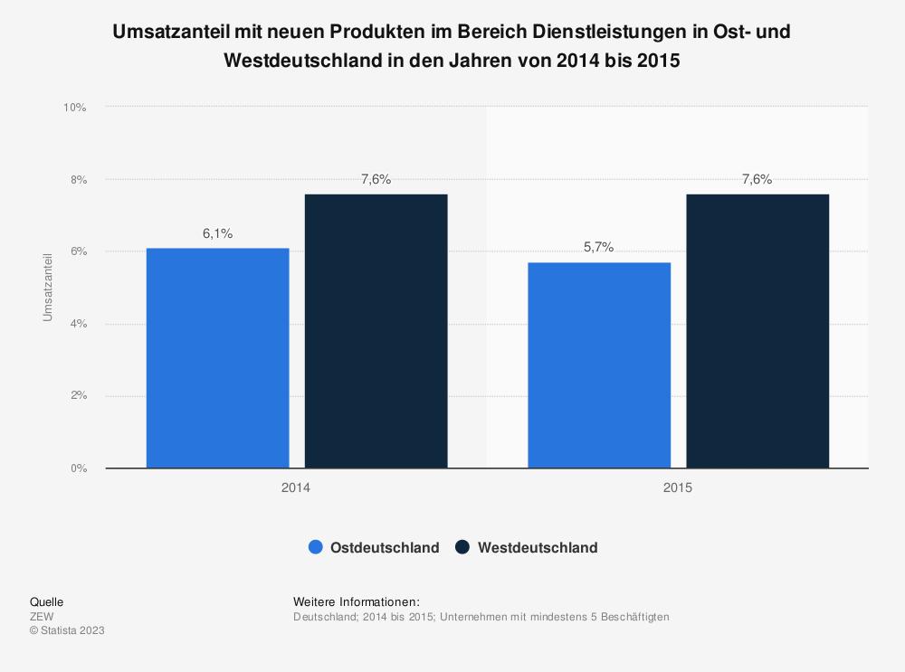 Statistik: Umsatzanteil mit neuen Produkten im Bereich Dienstleistungen in Ost- und Westdeutschland in den Jahren von 2014 bis 2015 | Statista
