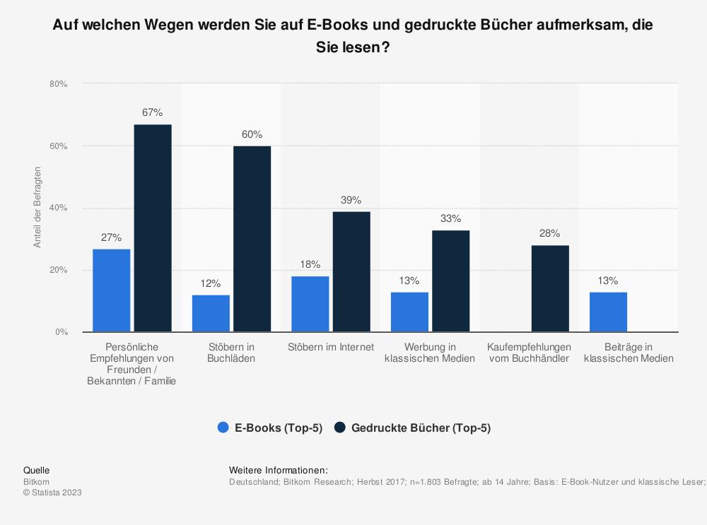 Statistik: Auf welchen Wegen werden Sie auf E-Books und gedruckte Bücher aufmerksam, die Sie lesen? | Statista