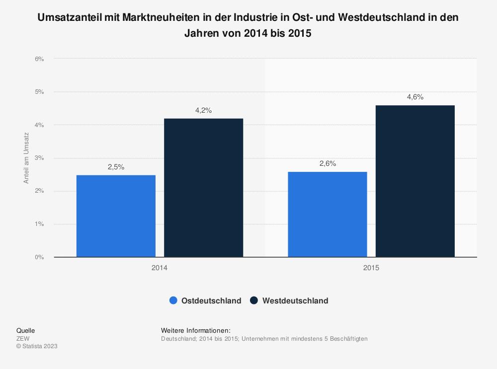 Statistik: Umsatzanteil mit Marktneuheiten in der Industrie in Ost- und Westdeutschland in den Jahren von 2014 bis 2015 | Statista