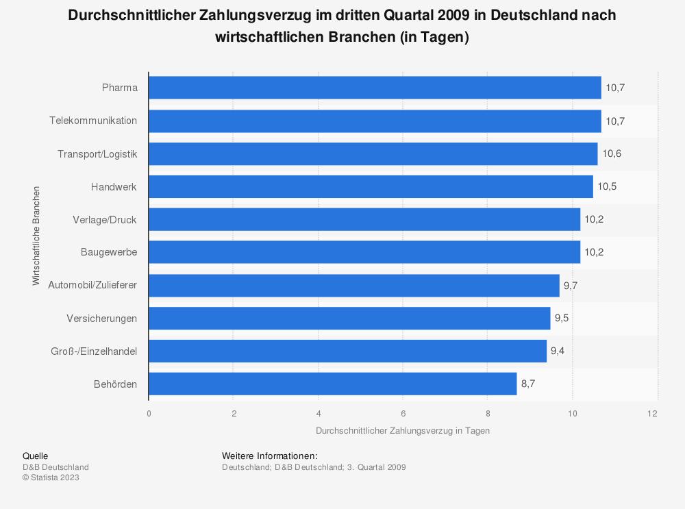 Statistik: Durchschnittlicher Zahlungsverzug im dritten Quartal 2009 in Deutschland nach wirtschaftlichen Branchen (in Tagen) | Statista