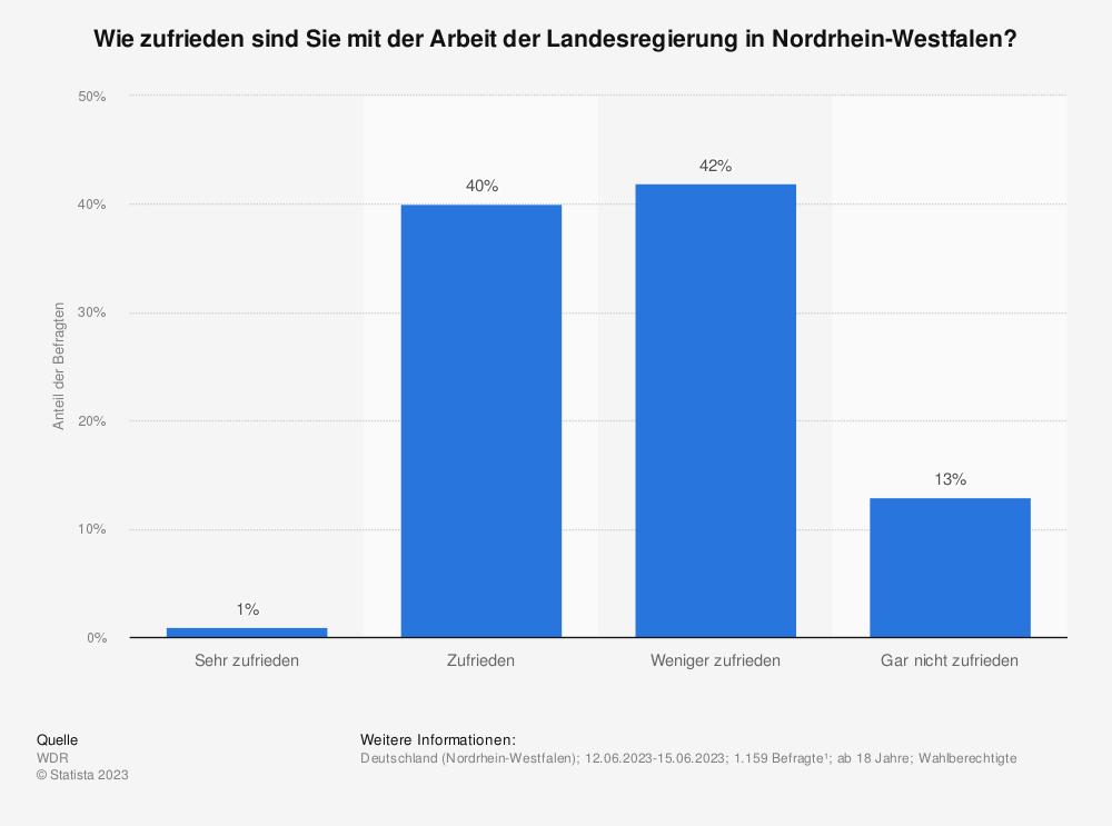 Statistik: Wie zufrieden sind Sie mit der Arbeit der Landesregierung in Nordrhein-Westfalen? | Statista