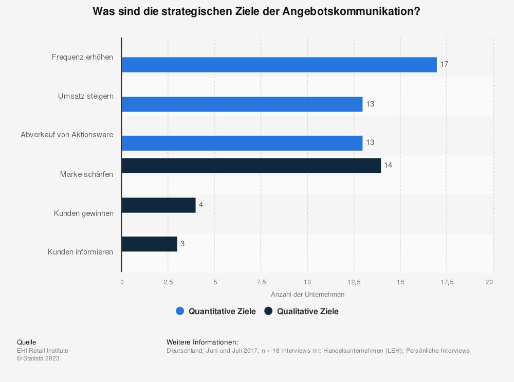 Statistik: Was sind die strategischen Ziele der Angebotskommunikation? | Statista