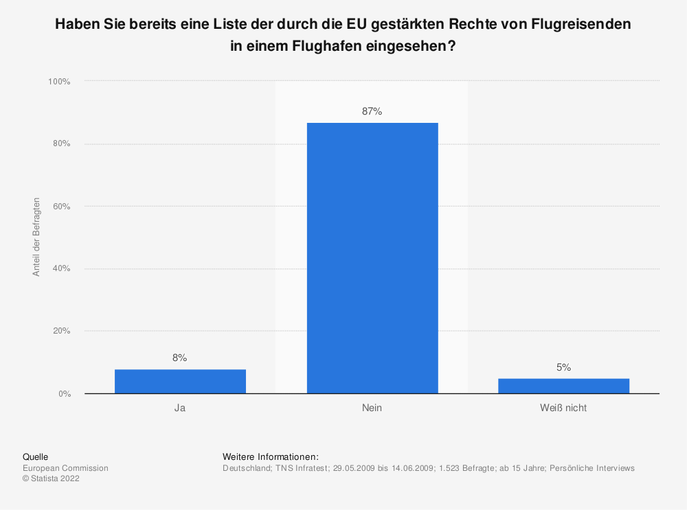 Statistik: Haben Sie bereits eine Liste der durch die EU gestärkten Rechte von Flugreisenden in einem Flughafen eingesehen? | Statista