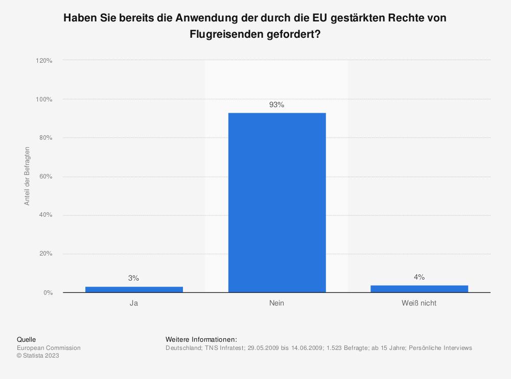 Statistik: Haben Sie bereits die Anwendung der durch die EU gestärkten Rechte von Flugreisenden gefordert?   Statista