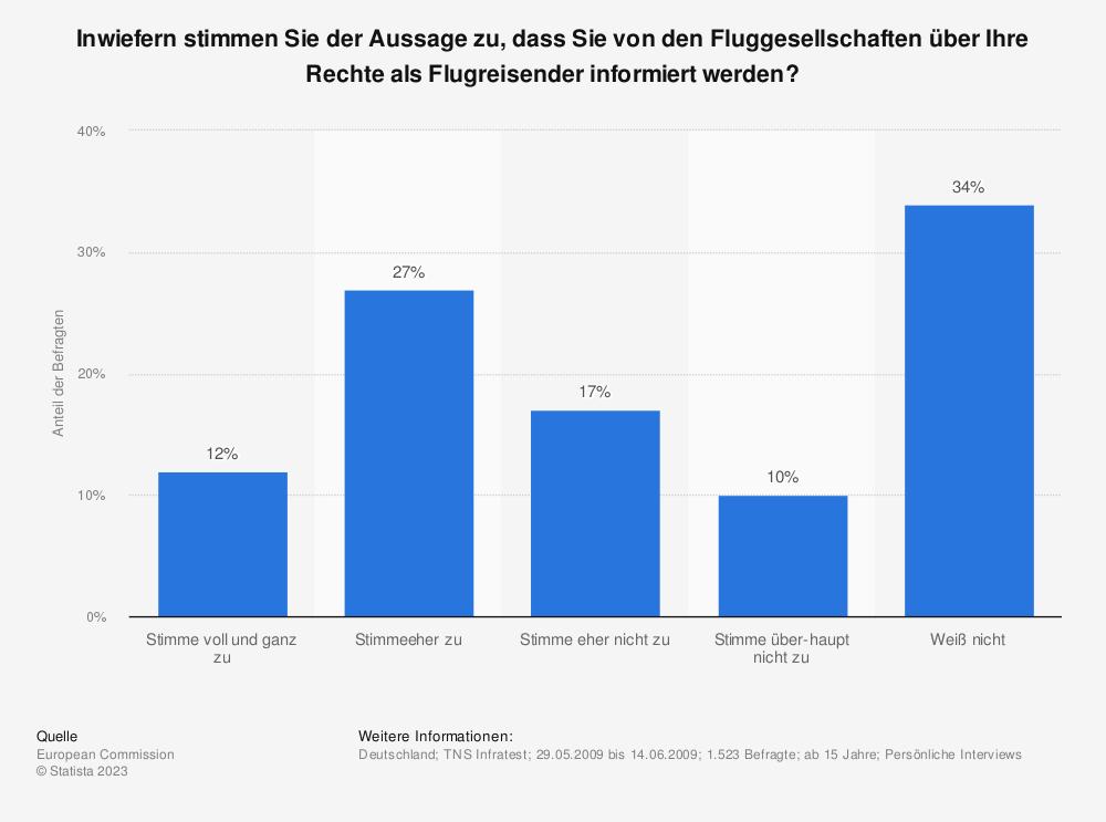Statistik: Inwiefern stimmen Sie der Aussage zu, dass Sie von den Fluggesellschaften über Ihre Rechte als Flugreisender informiert werden? | Statista
