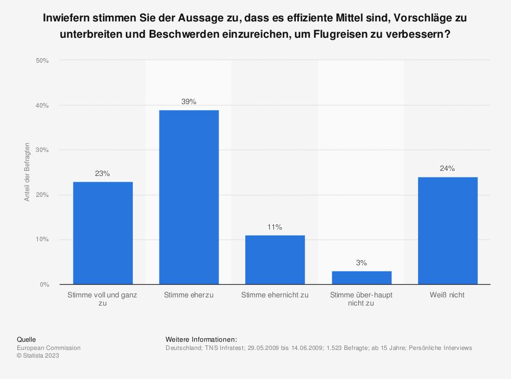 Statistik: Inwiefern stimmen Sie der Aussage zu, dass es effiziente Mittel sind, Vorschläge zu unterbreiten und Beschwerden einzureichen, um Flugreisen zu verbessern? | Statista