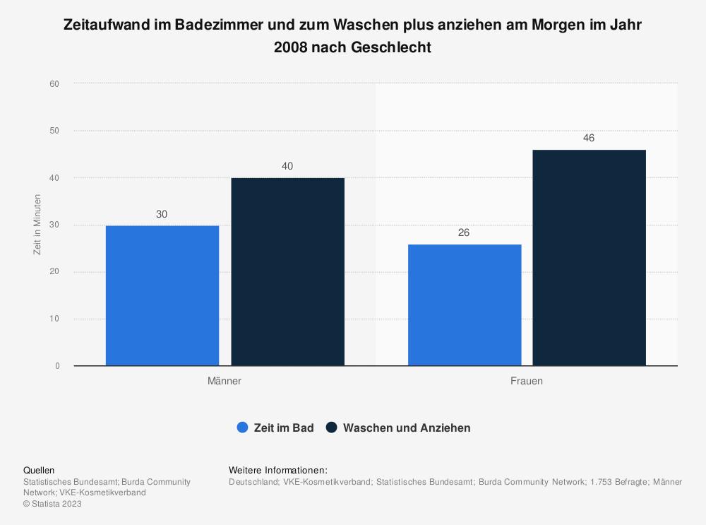 Statistik: Zeitaufwand im Badezimmer und zum Waschen plus anziehen am Morgen im Jahr 2008 nach Geschlecht | Statista