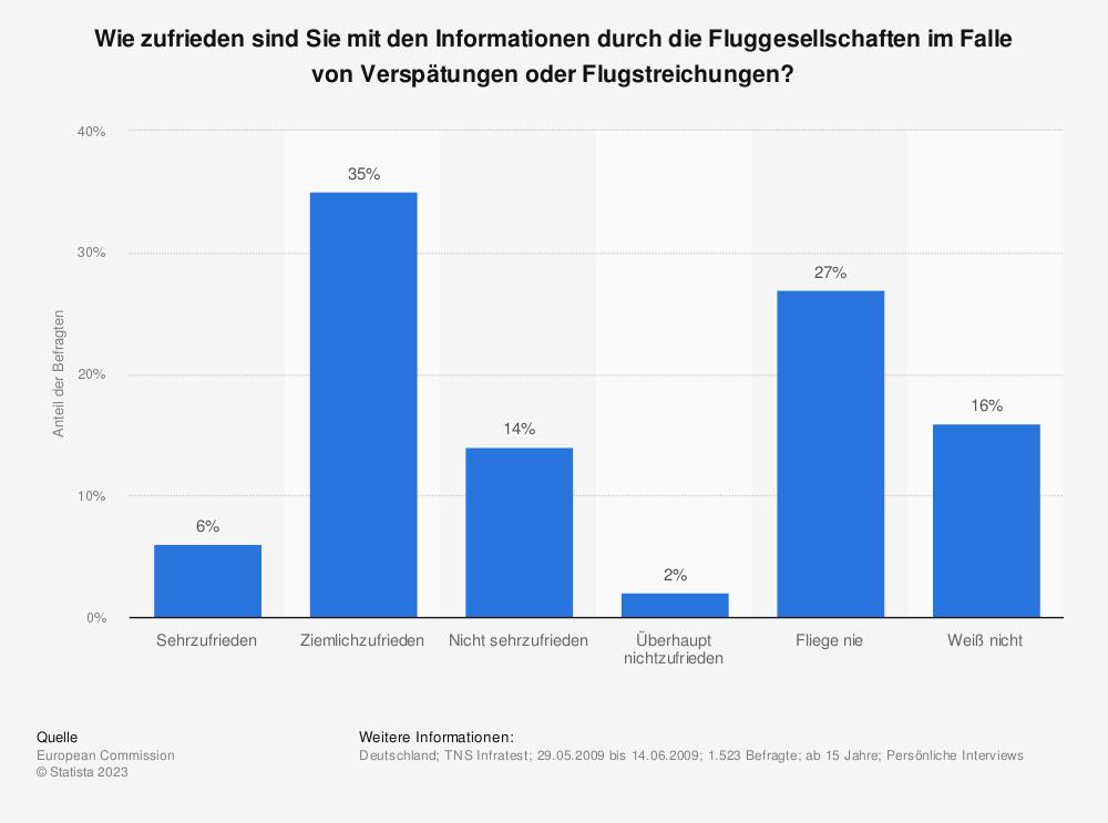 Statistik: Wie zufrieden sind Sie mit den Informationen durch die Fluggesellschaften im Falle von Verspätungen oder Flugstreichungen? | Statista