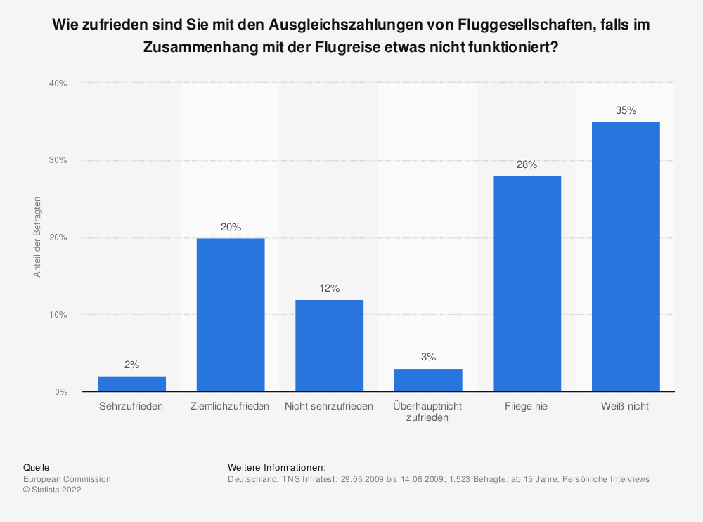 Statistik: Wie zufrieden sind Sie mit den Ausgleichszahlungen von Fluggesellschaften, falls im Zusammenhang mit der Flugreise etwas nicht funktioniert? | Statista