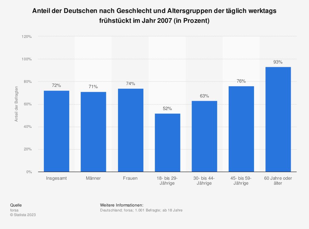 Statistik: Anteil der Deutschen nach Geschlecht und Altersgruppen der täglich werktags frühstückt im Jahr 2007 (in Prozent)   Statista