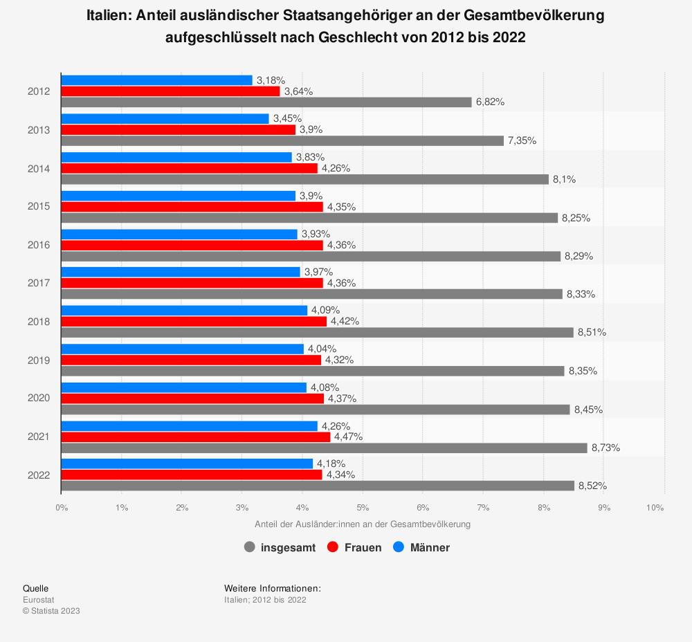 Statistik: Italien: Anteil ausländischer Staatsangehöriger an der Gesamtbevölkerung aufgeschlüsselt nach Geschlecht von 2008 bis 2018 | Statista