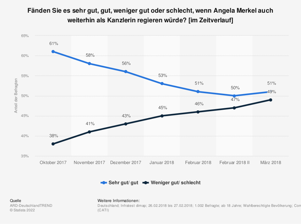 Statistik: Fänden Sie es sehr gut, gut, weniger gut oder schlecht, wenn Angela Merkel auch weiterhin als Kanzlerin regieren würde? [im Zeitverlauf] | Statista