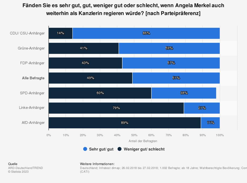 Statistik: Fänden Sie es sehr gut, gut, weniger gut oder schlecht, wenn Angela Merkel auch weiterhin als Kanzlerin regieren würde? [nach Parteipräferenz] | Statista
