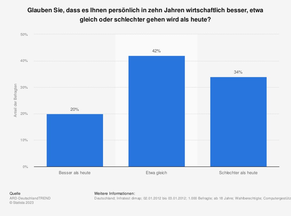 Statistik: Glauben Sie, dass es Ihnen persönlich in zehn Jahren wirtschaftlich besser, etwa gleich oder schlechter gehen wird als heute? | Statista