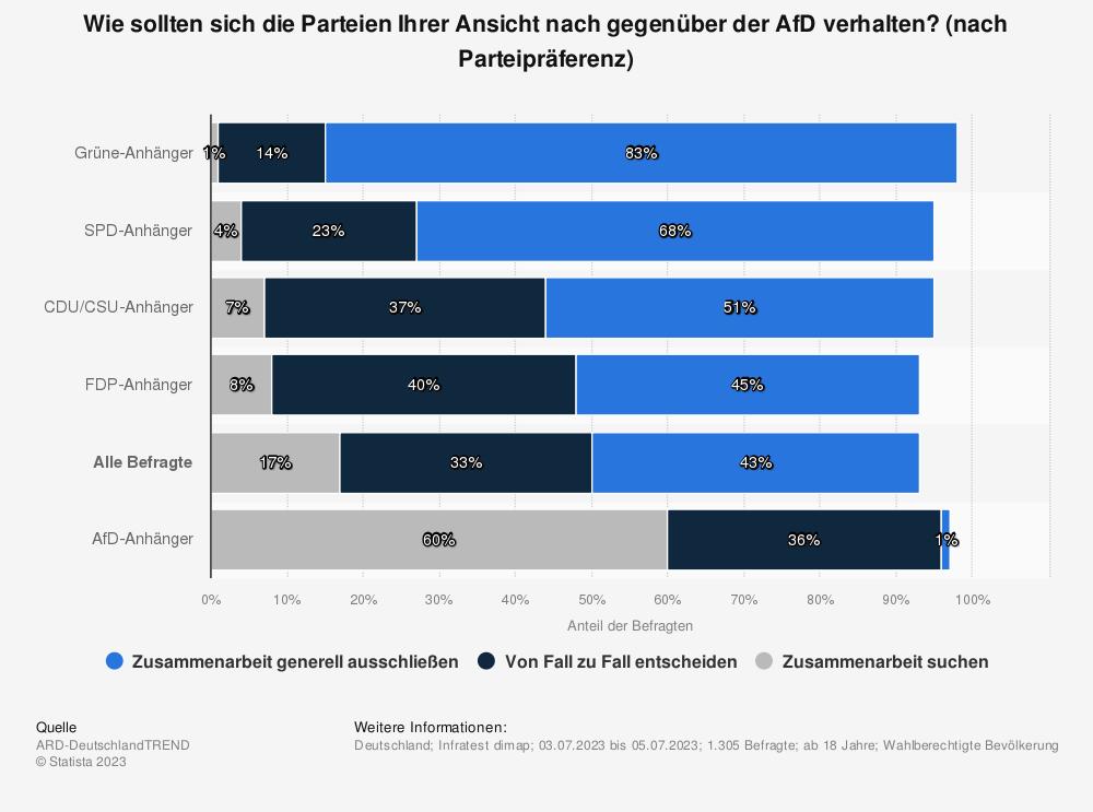 Statistik: Sollten die Bundestagsparteien die Zusammenarbeit mit der AfD suchen, sollten sie von Fall zu Fall über eine Zusammenarbeit entscheiden oder sollten sie eine Zusammenarbeit mit der AfD generell ausschließen? | Statista