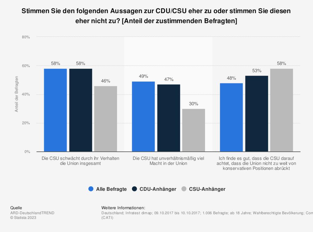 Statistik: Stimmen Sie den folgenden Aussagen zur CDU/CSU eher zu oder stimmen Sie diesen eher nicht zu? [Anteil der zustimmenden Befragten] | Statista