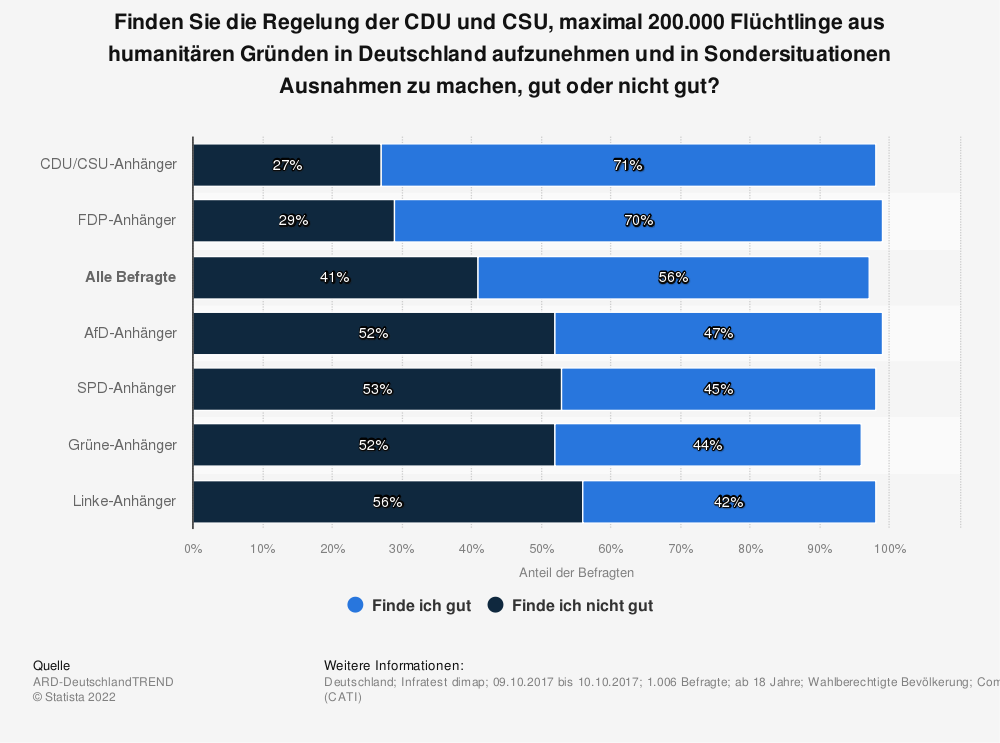 Statistik: Finden Sie die Regelung der CDU und CSU, maximal 200.000 Flüchtlinge aus humanitären Gründen in Deutschland aufzunehmen und in Sondersituationen Ausnahmen zu machen, gut oder nicht gut? | Statista