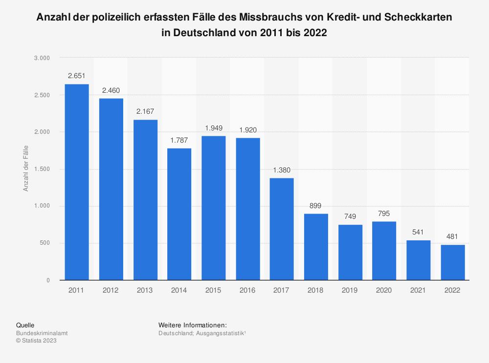 Statistik: Polizeilich erfasste Fälle des Missbrauchs von Kredit- und Scheckkarten in Deutschland von 1987 bis 2018 | Statista