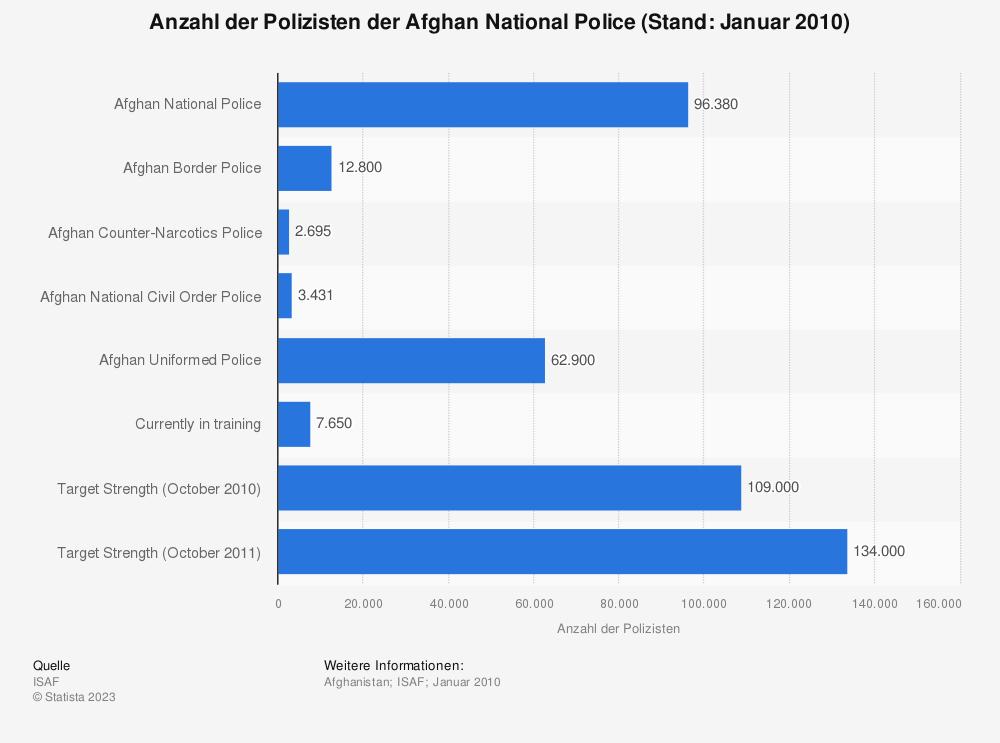 Statistik: Anzahl der Polizisten der Afghan National Police (Stand: Januar 2010) | Statista