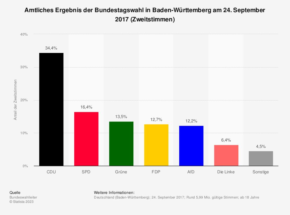 Statistik: Amtliches Ergebnis der Bundestagswahl in Baden-Württemberg am 24. September 2017 (Zweitstimmen) | Statista