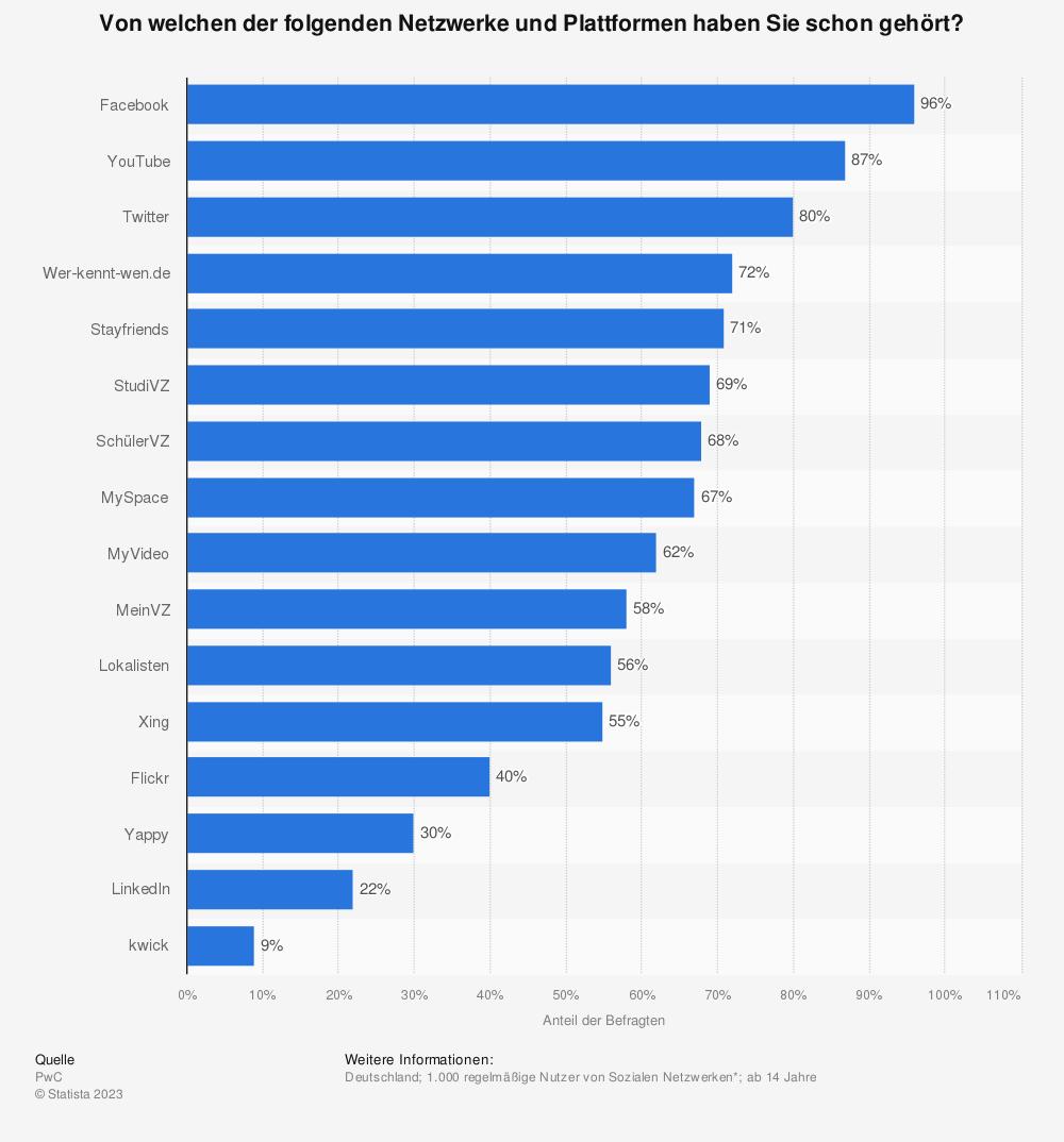 Statistik: Von welchen der folgenden Netzwerke und Plattformen haben Sie schon gehört? | Statista