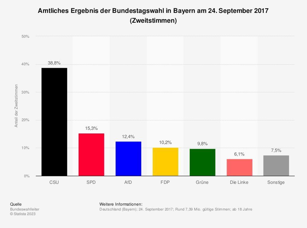 Statistik: Amtliches Ergebnis der Bundestagswahl in Bayern am 24. September 2017 (Zweitstimmen) | Statista