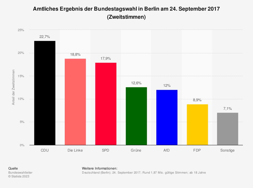 Statistik: Amtliches Ergebnis der Bundestagswahl in Berlin am 24. September 2017 (Zweitstimmen) | Statista
