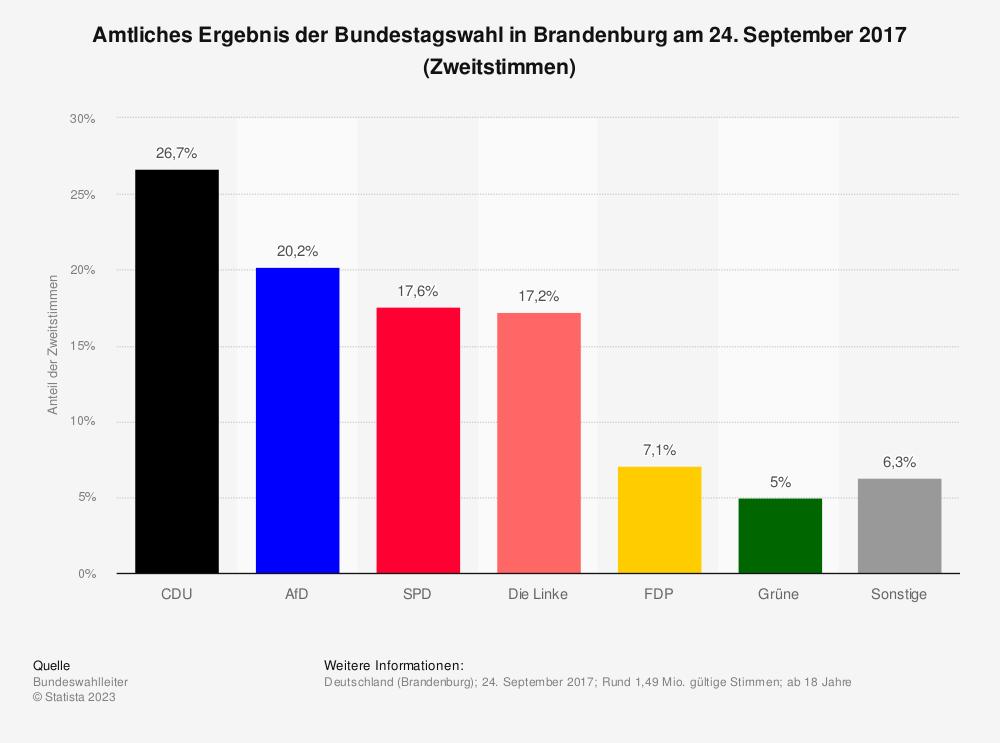Statistik: Amtliches Ergebnis der Bundestagswahl in Brandenburg am 24. September 2017 (Zweitstimmen) | Statista