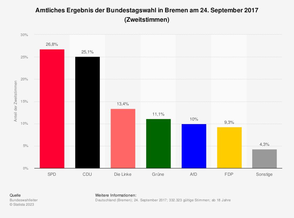 Statistik: Amtliches Ergebnis der Bundestagswahl in Bremen am 24. September 2017 (Zweitstimmen) | Statista
