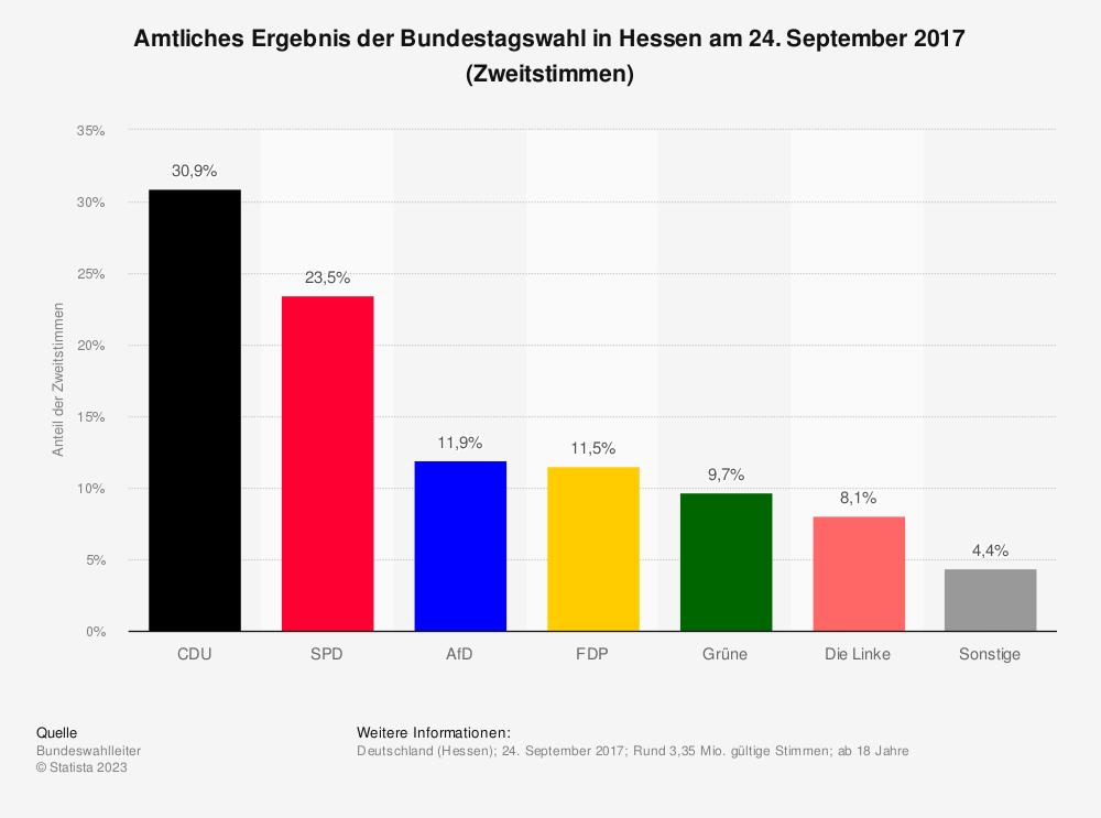 Statistik: Amtliches Ergebnis der Bundestagswahl in Hessen am 24. September 2017 (Zweitstimmen) | Statista